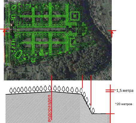 планировки парка (разрез